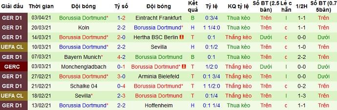 Nhận định Manchester City vs Borussia Dortmund, 2h00 ngày 7/4 - Ảnh 4