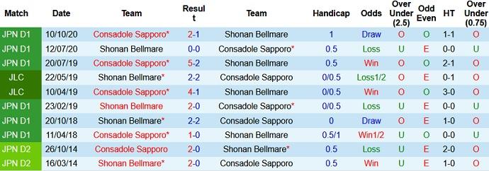Nhận định Shonan Bellmare vs Consadole Sapporo, 13h00 ngày 2/5 - Ảnh 3