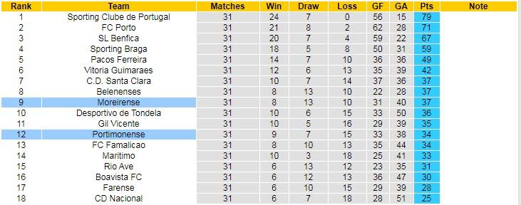 Nhận định Portimonense vs Moreirense, 0h00 ngày 11/5 - Ảnh 4