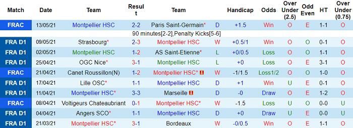 Nhận định Montpellier vs Brest, 2h ngày 17/5 - Ảnh 3