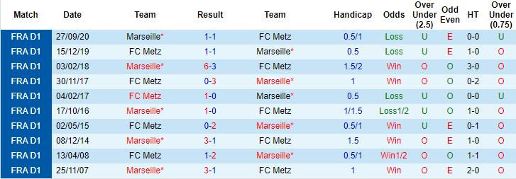 Nhận định, soi kèo Metz vs Marseille, 2h ngày 24/5 - Ảnh 3