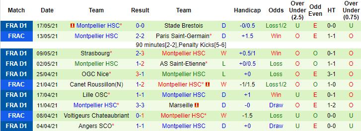 Nhận định, soi kèo Nantes vs Montpellier, 2h ngày 24/5 - Ảnh 2
