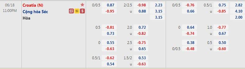 Biến động tỷ lệ kèo Croatia vs CH Czech, 23h ngày 18/6 - Ảnh 1