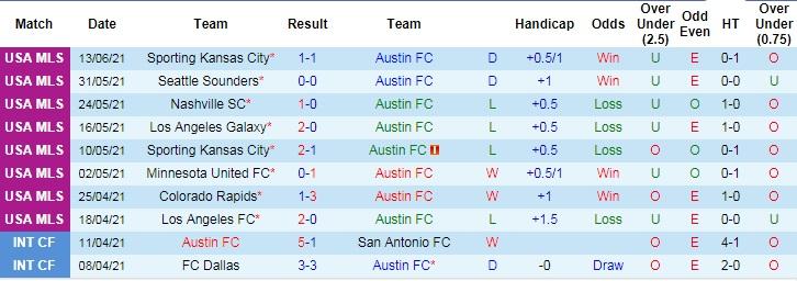 Nhận định, soi kèo Austin FC vs San Jose Earthquake, 8h07 ngày 20/6  - Ảnh 2