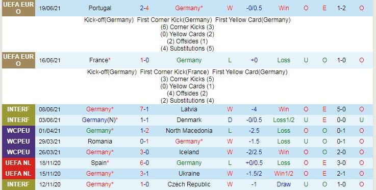 Biến động tỷ lệ kèo Đức vs Hungary, 2h ngày 24/6 - Ảnh 3