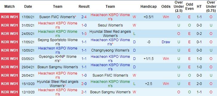 Nhận định, soi kèo Hwacheon (W) vs Boeun Sangmu (W), 16h ngày 24/6 - Ảnh 2