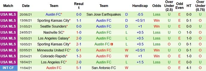 Nhận định, soi kèo Minnesota United vs Austin FC, 7h00 ngày 24/6 - Ảnh 4