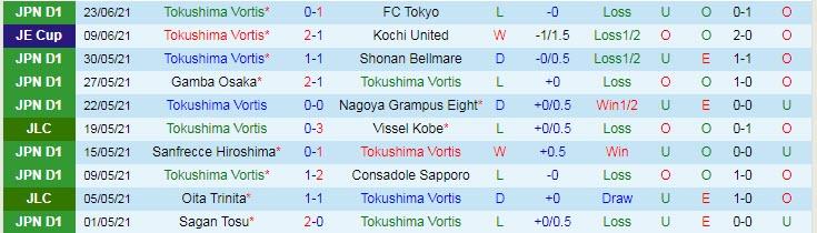 Phân tích kèo hiệp 1 Tokushima Vortis vs Yokohama F Marinos, 16h ngày 27/6 - Ảnh 1