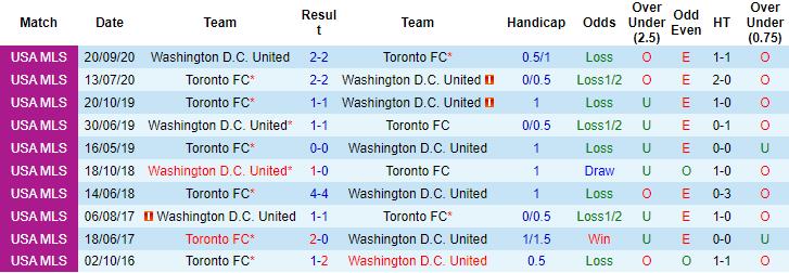 Nhận định, soi kèo DC United vs Toronto, 4h07 ngày 4/7 - Ảnh 3