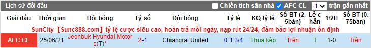 Nhận định, soi kèo Chiangrai vs Jeonbuk Hyundai, 23h ngày 7/7 - Ảnh 3