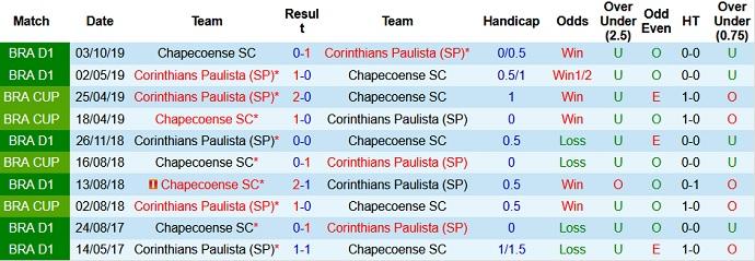 Nhận định, soi kèo Chapecoense vs Corinthians, 7h00 ngày 9/7 - Ảnh 4