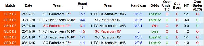 Nhận định, soi kèo Heidenheim vs Paderborn, 18h30 ngày 24/7 - Ảnh 3