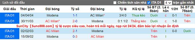 Nhận định, soi kèo AC Milan vs Modena, 22h ngày 24/7 - Ảnh 3