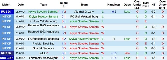 Nhận định, soi kèo Krylya Sovetov vs Spartak Moscow, 23h00 ngày 30/7 - Ảnh 2