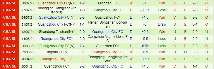 Nhận định, soi kèo Shenzhen vs Guangzhou City, 19h ngày 2/8 - Ảnh 2