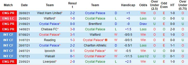 Marco Giacomelli dự đoán Crystal Palace vs Tottenham, 18h30 ngày 11/9 - Ảnh 1