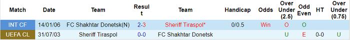 Soi kèo phạt góc Sheriff vs Shakhtar Donetsk, 23h45 ngày 15/9 - Ảnh 3