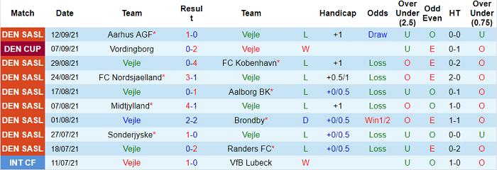Nhận định, soi kèo Vejle vs Viborg, 19h ngày 19/9 - Ảnh 1