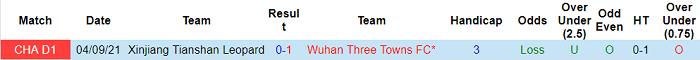 Nhận định, soi kèo Wuhan Three Towns vs Xinjiang Tianshan Leopard, 18h35 ngày 22/9 - Ảnh 3
