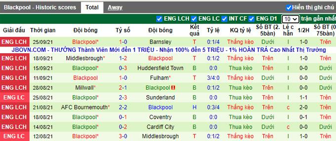 Nhận định, soi kèo Hull vs Blackpool, 1h45 ngày 29/9 - Ảnh 2