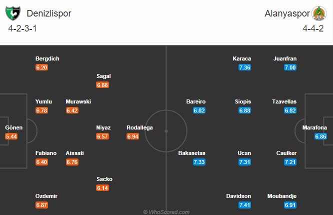 Denizlispor vs Alanyaspor, 20h ngày 20/12: Chờ đợi bất ngờ